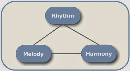 Image result for Essential Elements Of Music